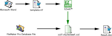 EZxslt: Easy XSLT Stylesheet builder for FileMaker Pro Users